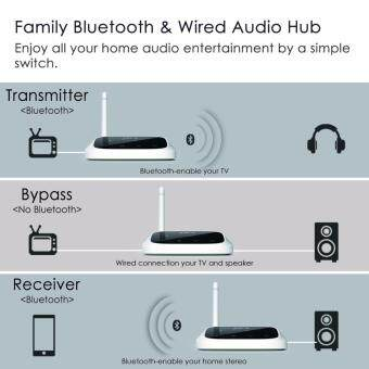 Avantree Oasis Long Range 2-in-1 Bluetooth Transmitter &Receiver - 5